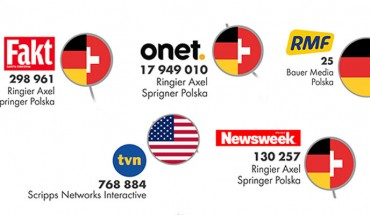Wiesz, do kogo należą największe media w naszym kraju. Niektóre stacje czy gazety wcale nie są polskie!