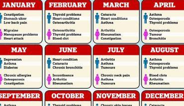 Miesiąc, w którym się urodziłeś, ma związek z konkretnymi schorzeniami. Zobacz, czy jesteś podatny na nowotwory i choroby serca!