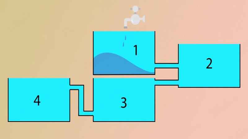 Który zbiornik napełni się wodą jako pierwszy? Tylko 9% ludzi odpowiada poprawnie na to pytanie